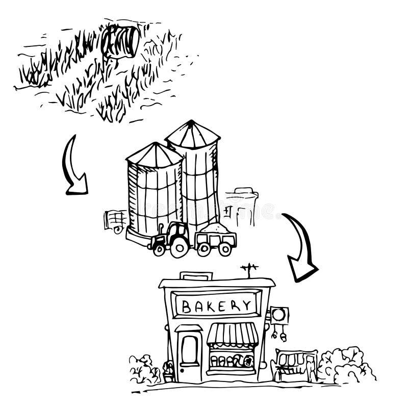Цепь продукции для продукции хлеба, от поля к пекарне, чертеж от руки r иллюстрация штока