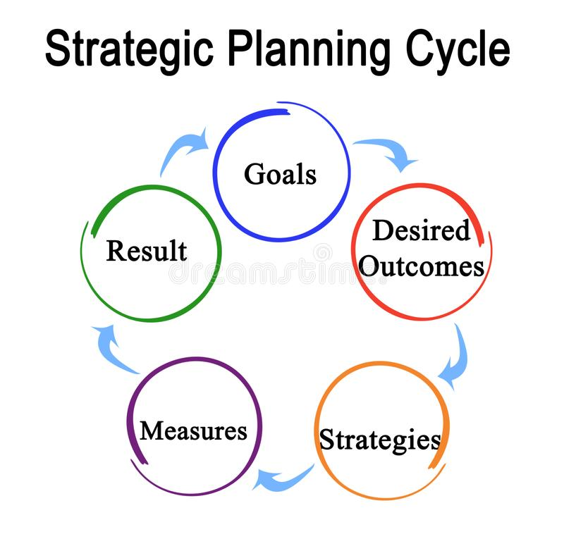 Цикл стратегического планирования иллюстрация вектора