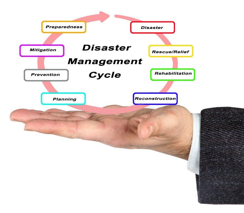 Цикл управления первой помощи стоковые фото