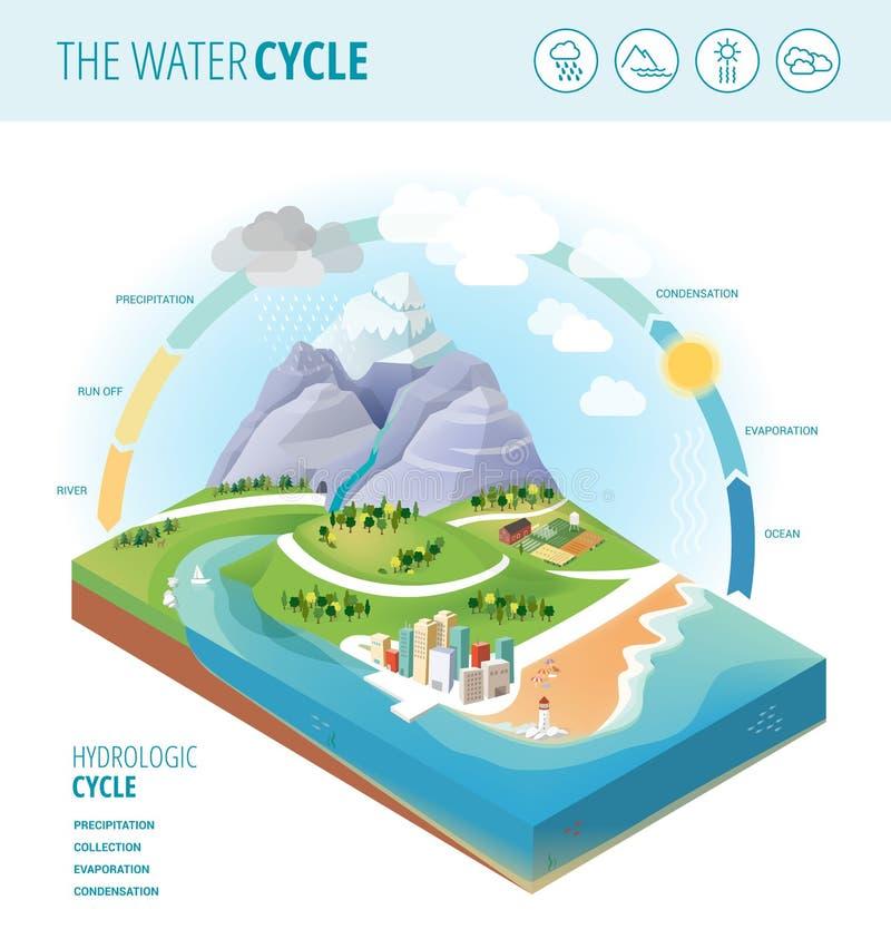 Цикл воды иллюстрация вектора