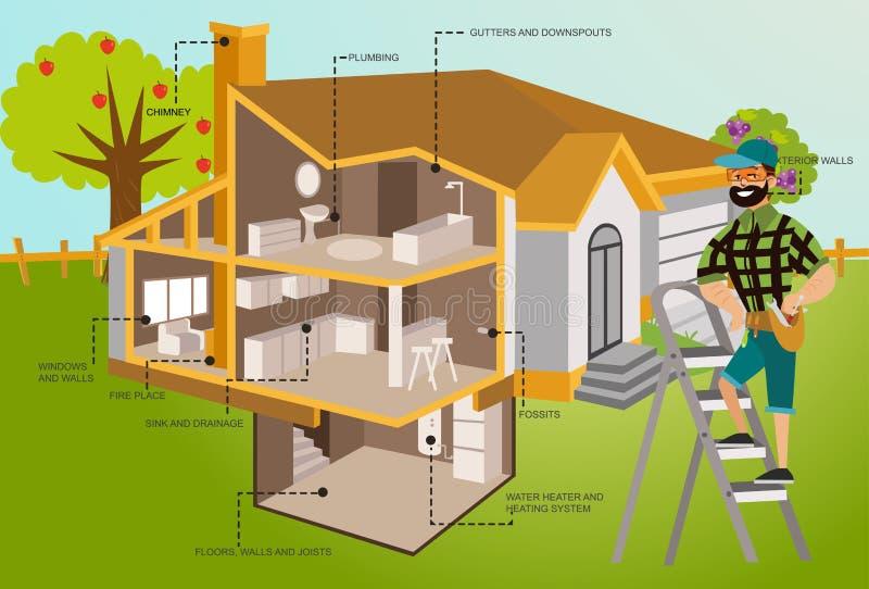 Человек с инструментами рассматривает плакат крыши дома бесплатная иллюстрация