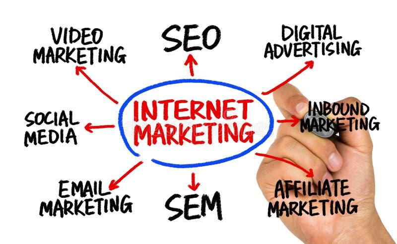 Чертеж руки схемы технологического процесса маркетинга интернета на whiteboard стоковые изображения rf