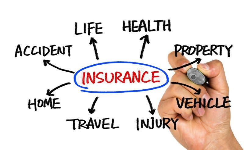 Чертеж руки схемы технологического процесса страхования на whiteboard стоковое изображение