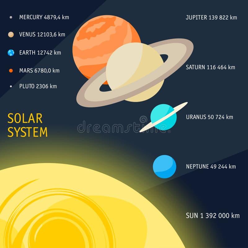 Шарж солнечной системы возражает размером для карточки дизайна, плаката иллюстрация вектора