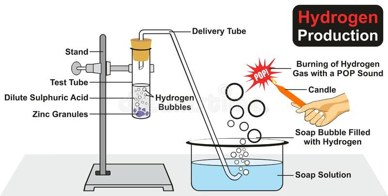 Эксперимент по продукции водопода иллюстрация вектора