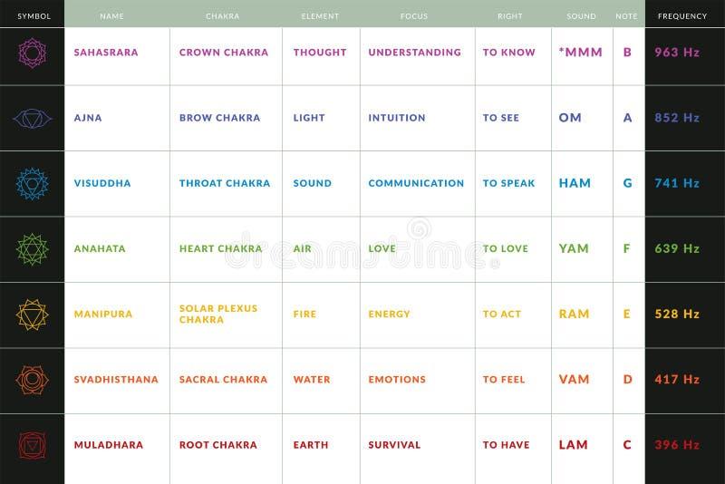 Электронная таблица данным по chakras йоги с символами, санскритскими именами, цветами, положениями, смыслами, правами, элементам иллюстрация вектора