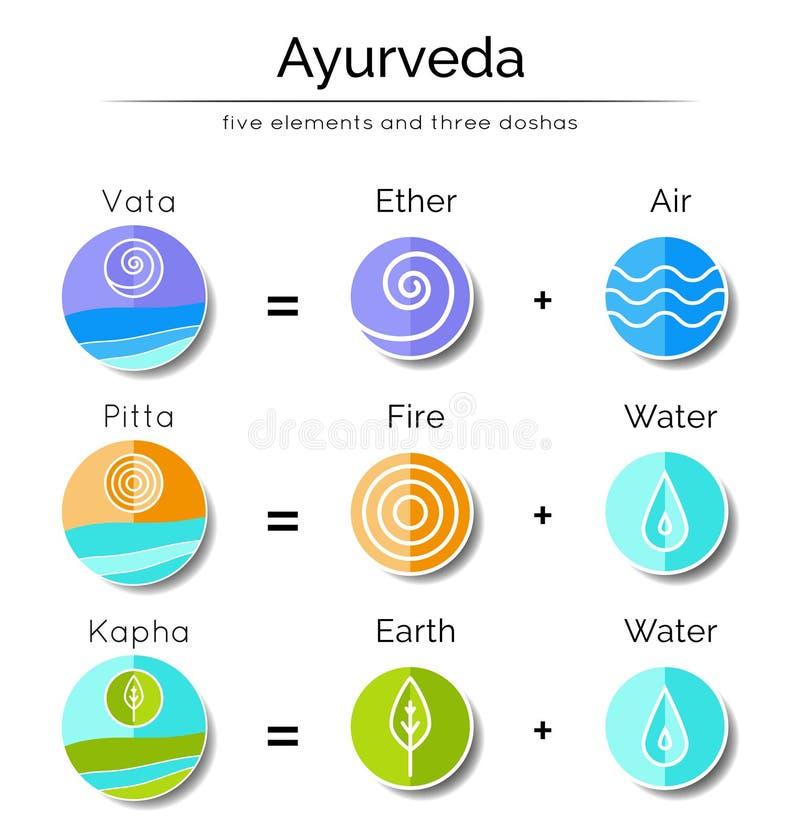 Элементы и doshas Ayurvedic иллюстрация вектора