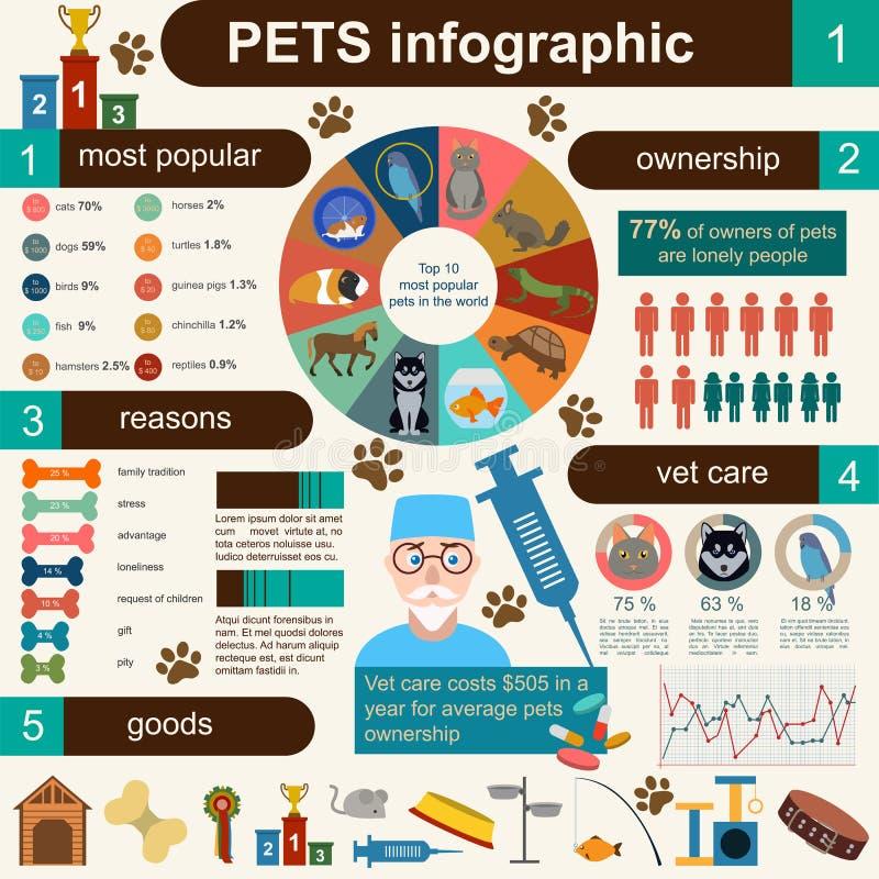 Элементы отечественных любимчиков infographic, helthcare, ветеринар иллюстрация штока