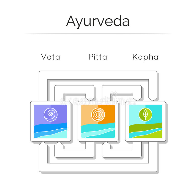 Элементы Ayurvedic Vata doshas Ayurveda, pitta, kapha иллюстрация вектора