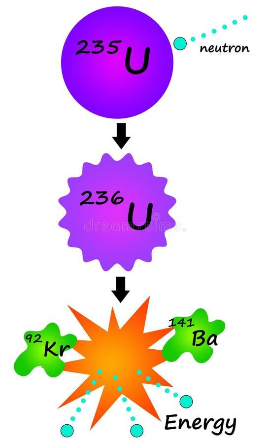 ядерная реакция иллюстрация штока