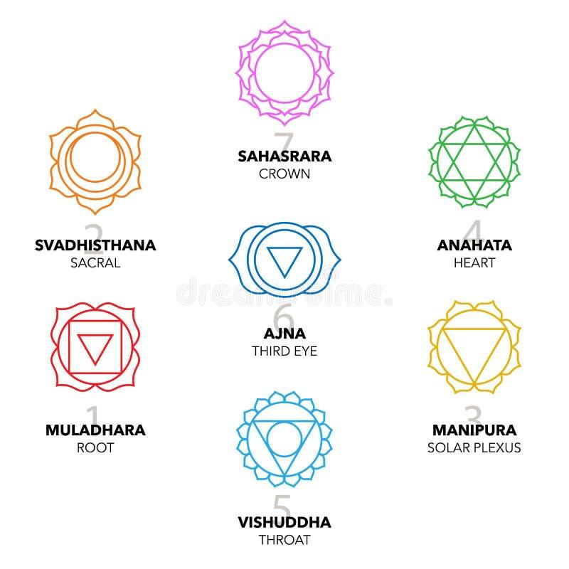 七个Chakras象,标志 五颜六色的图表集合 皇族释放例证