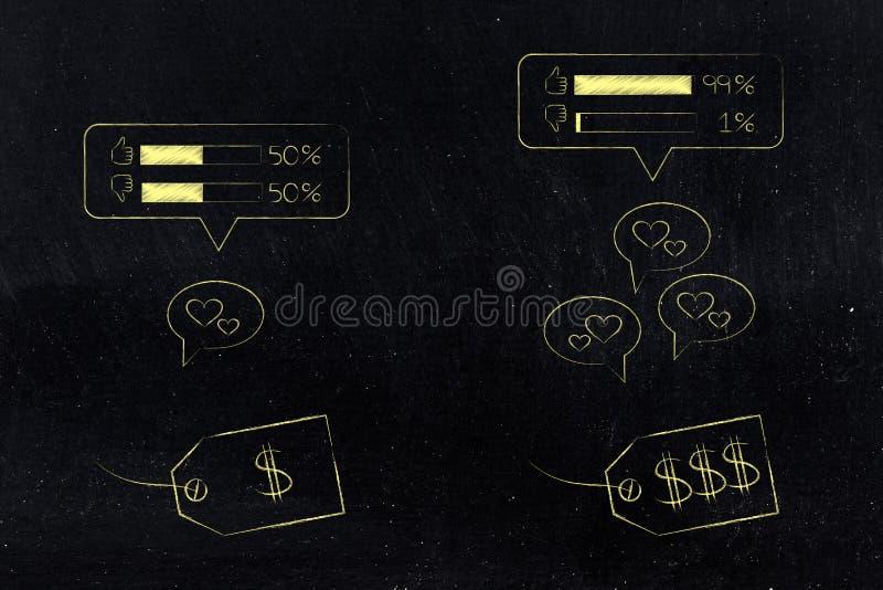 与平均反馈的便宜的产品对另一昂贵一个 库存例证