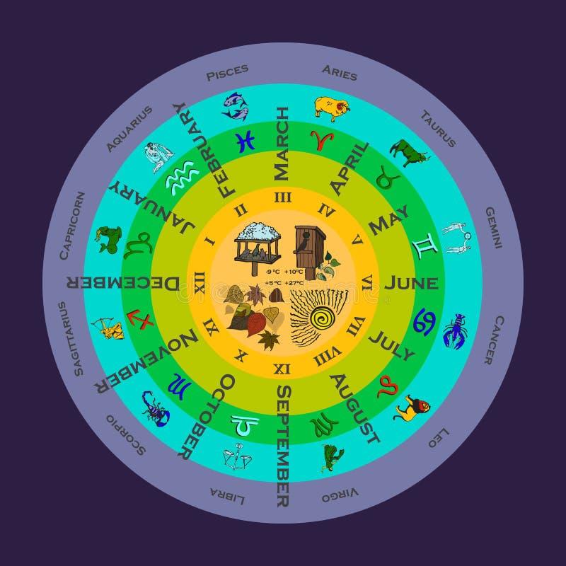 与月和黄道带标志的季节 库存例证