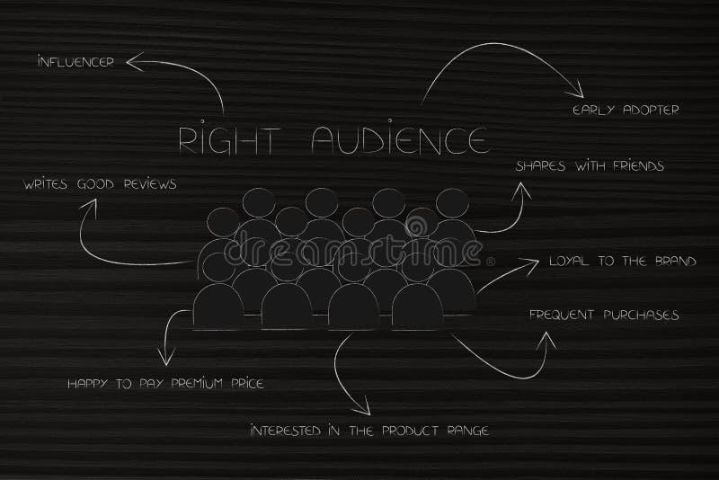 与箭头的正确的关于完善的古芝的观众和说明 向量例证