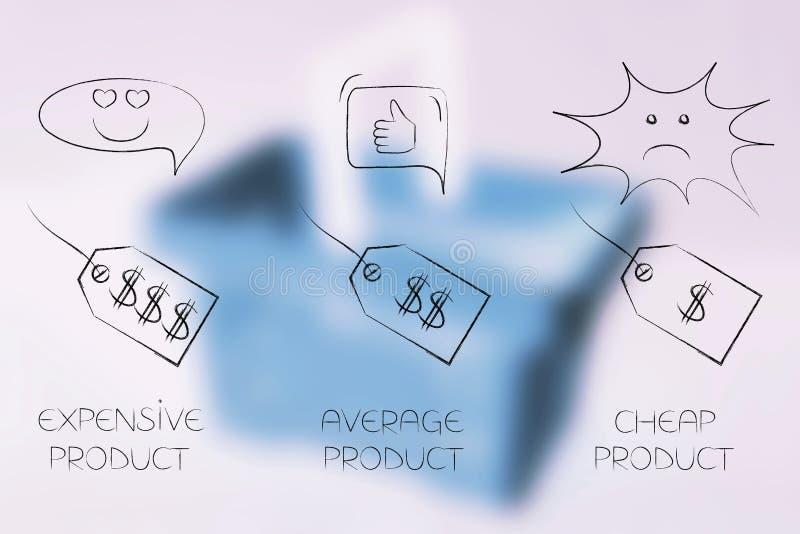 与范围从正面的反馈的不同的价牌到nega 向量例证