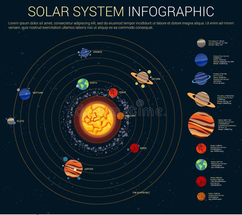 与行星的内在和外面太阳系 向量例证