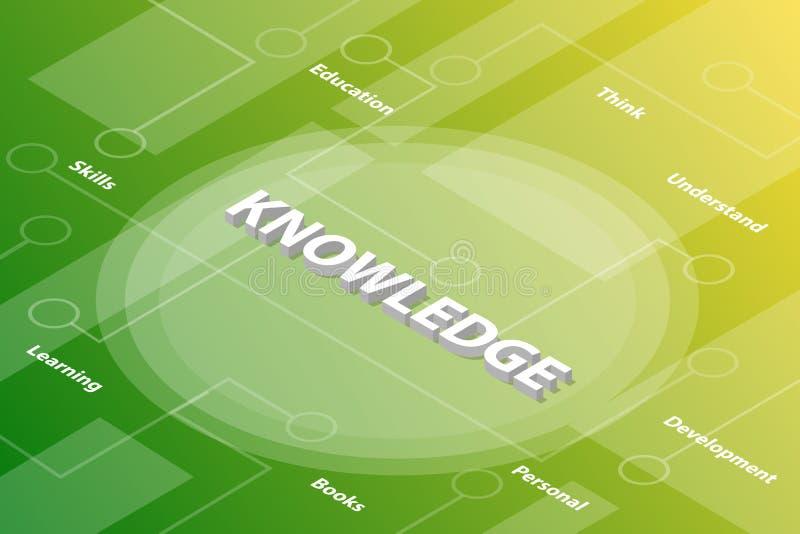 与被连接的某一相关文本和小点的知识词等量3d词文本概念-传染媒介 库存例证