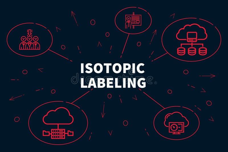 与词同位素labelin的概念性企业例证 库存例证