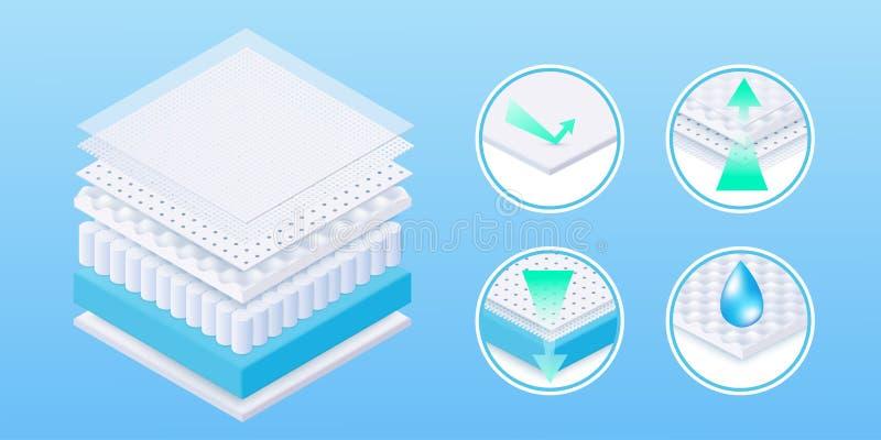 与软和引人入胜的材料和表面的现实舒适和适于吸入的层状床垫 库存例证