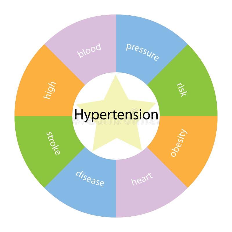 与颜色和星形的高血压圆的概念 库存例证