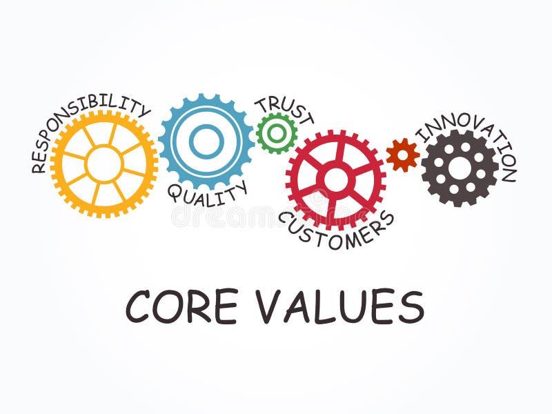 与齿轮概念的核心价值 也corel凹道例证向量 库存例证