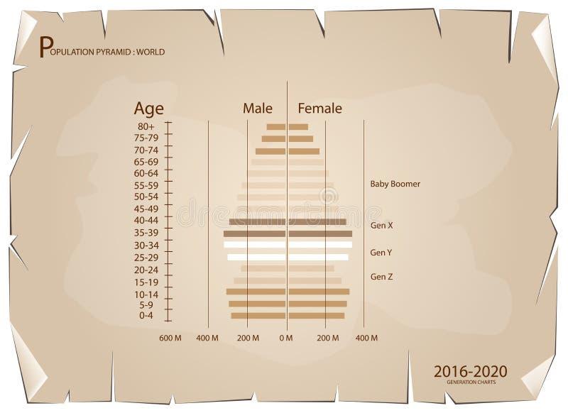 2016-2020与4一代的人口年龄金字塔图表 皇族释放例证