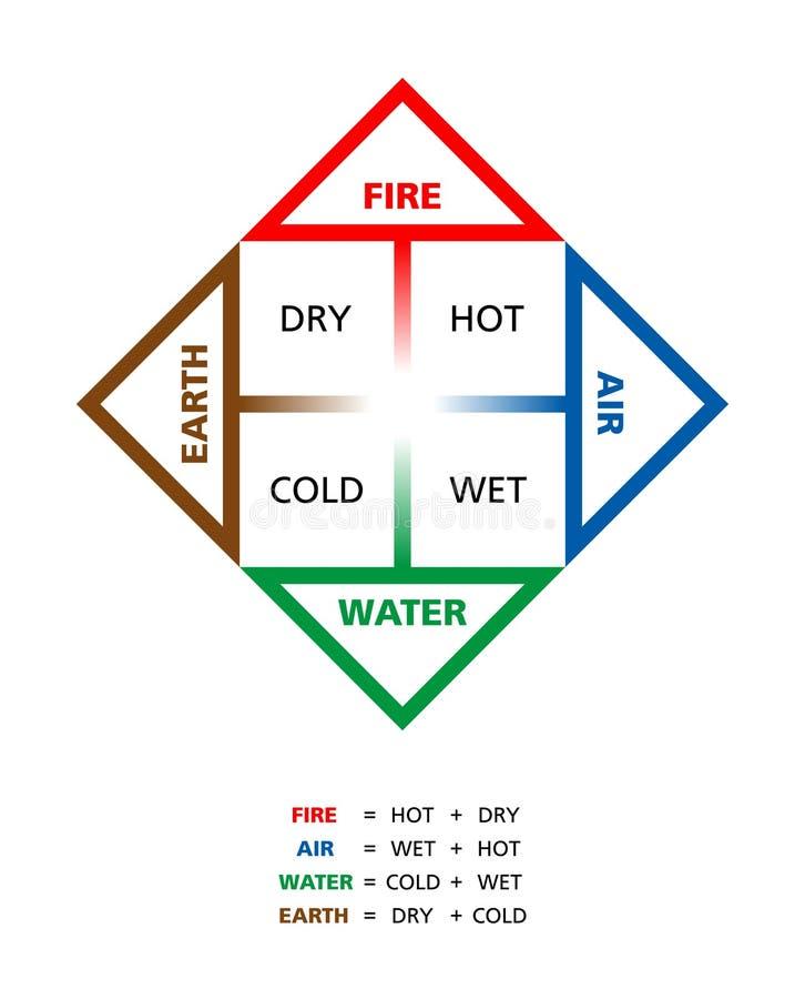 与他们的质量的色的古典四个元素 向量例证