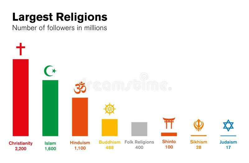 世界宗教直方图 主要宗教团体图 库存例证