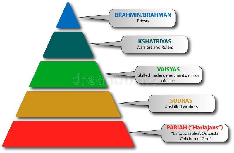 世袭的社会等级印度系统 向量例证