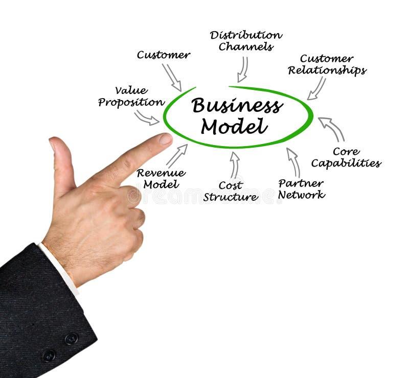 业务模式的元素 图库摄影