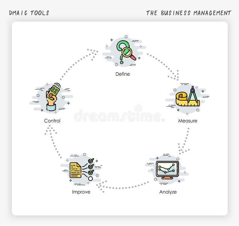 业务管理procress 六个斯格码:DMAIC工具 皇族释放例证