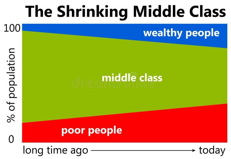 中产阶级 向量例证