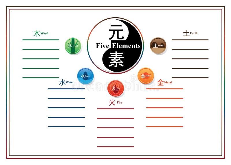 中国人五元素圈子模板 皇族释放例证