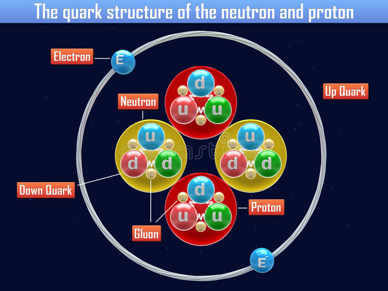 中子和氢核的夸克结构 皇族释放例证