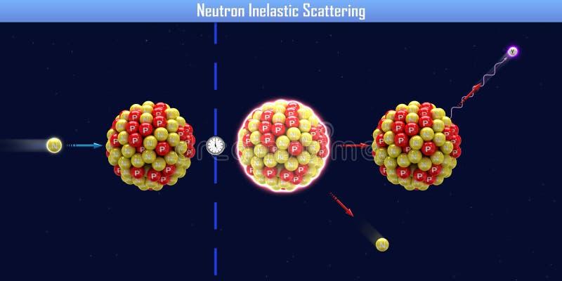 中子非弹性散射 库存例证