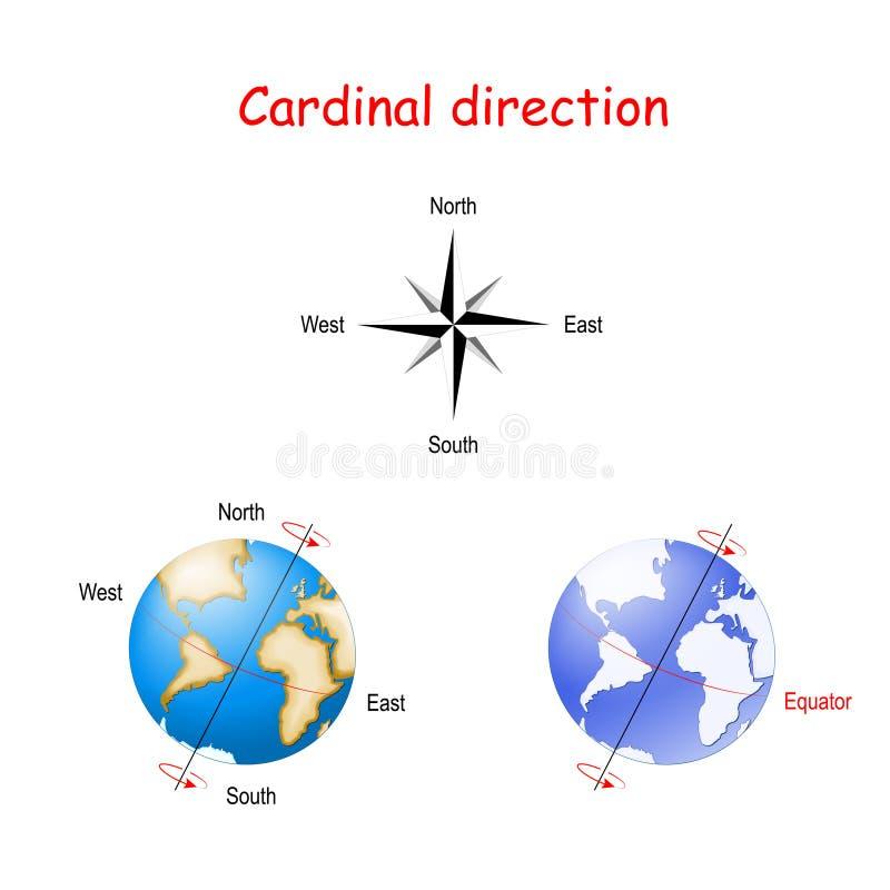 主要方向和地球的轴向掀动 库存例证