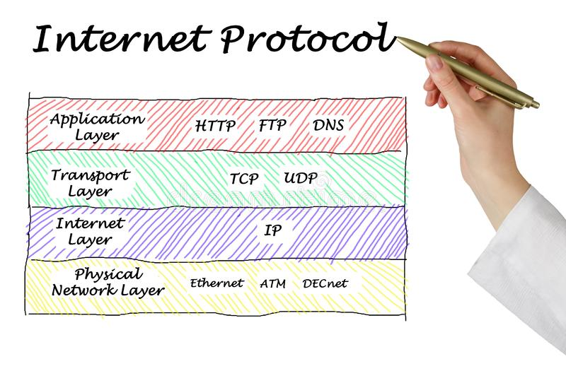 九个互联网协议 免版税库存照片