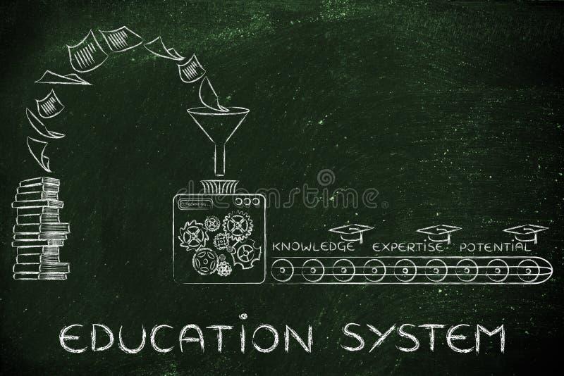 从书到知识、专门技术&潜力,教育体制 免版税库存图片