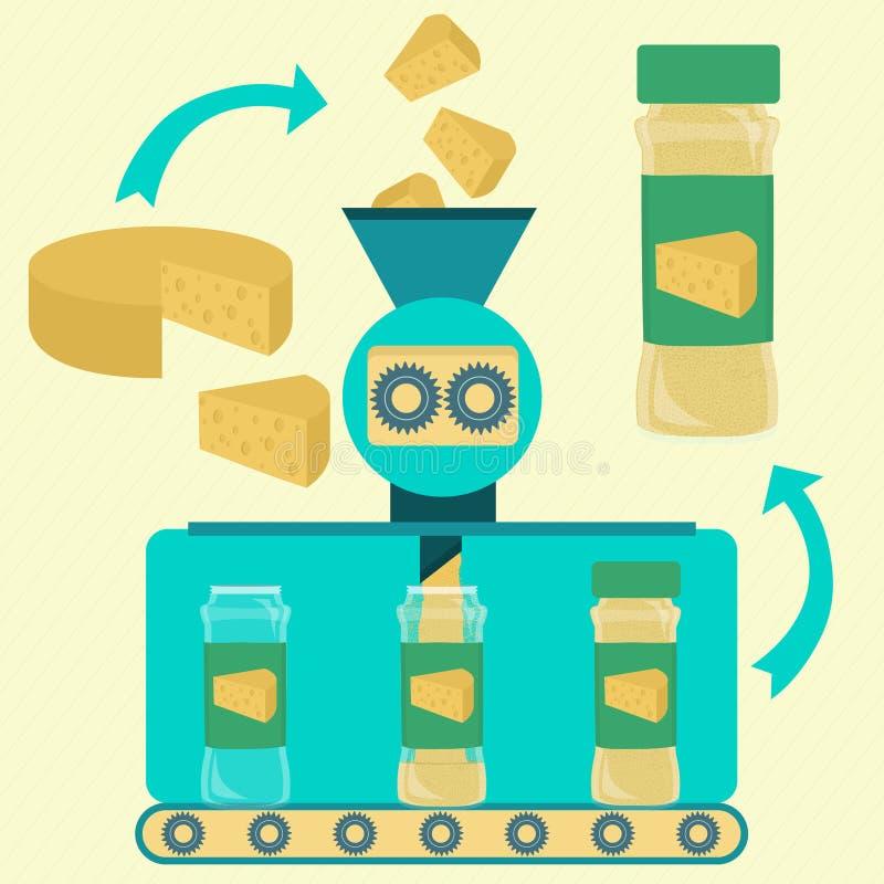 乳酪粉末的生产 向量例证