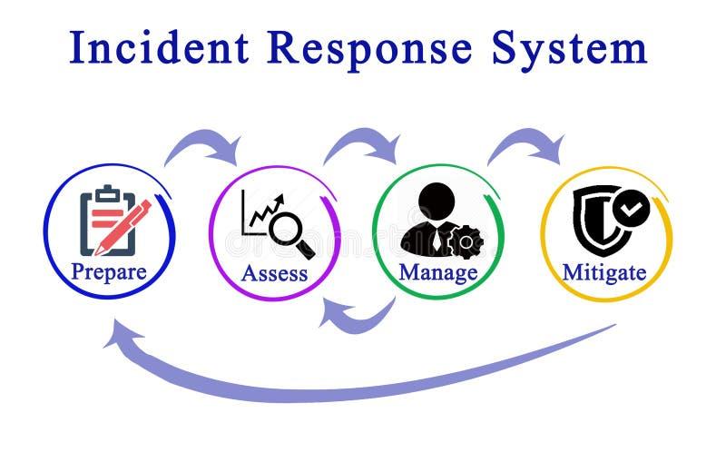 事件反应系统 库存例证