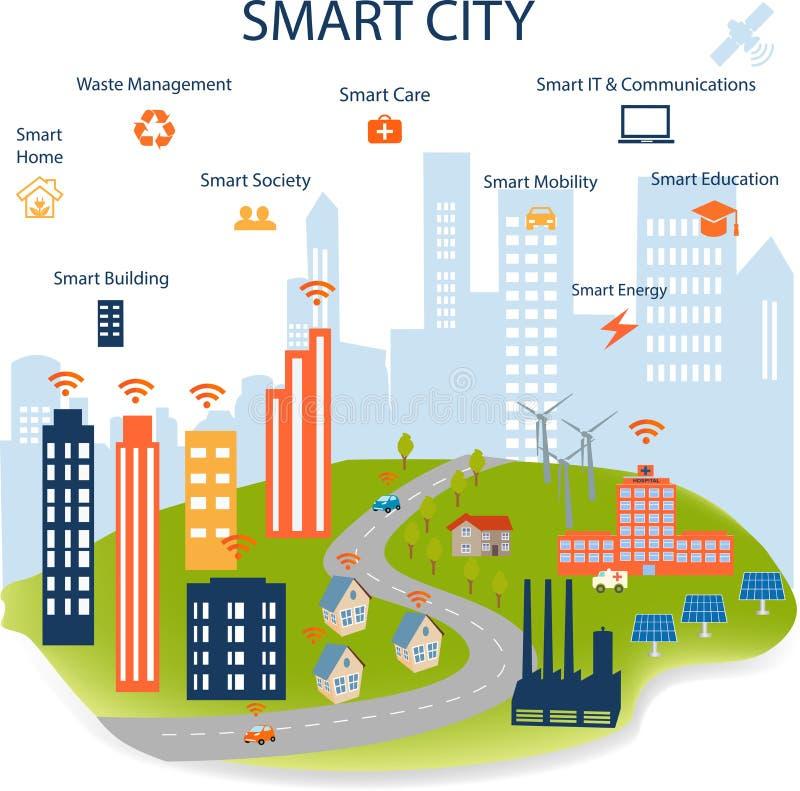 事概念聪明的城市和互联网