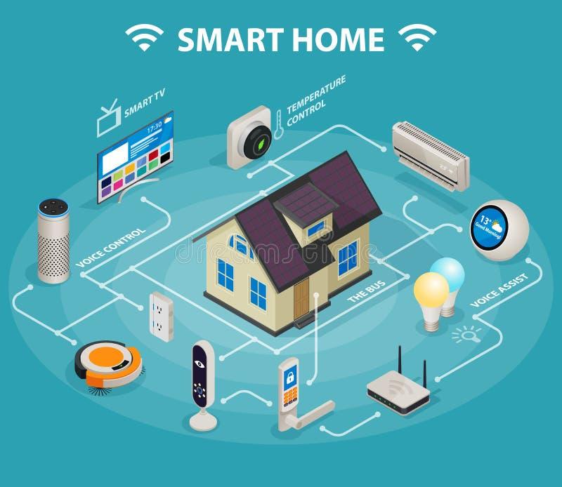 事聪明的家庭iot互联网控制舒适和安全等量infographic海报 向量例证