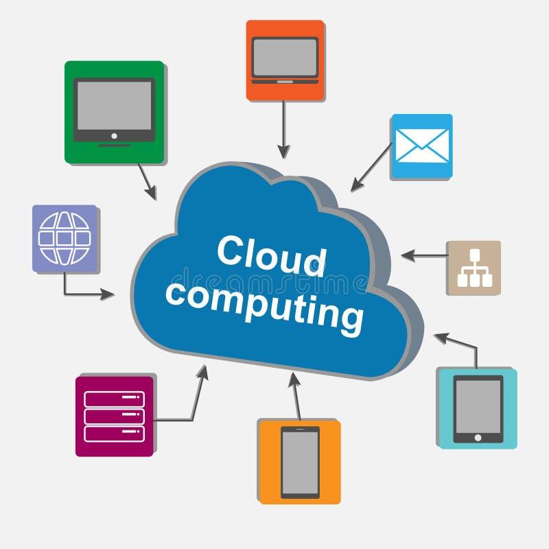 云彩计算技术计划 向量例证