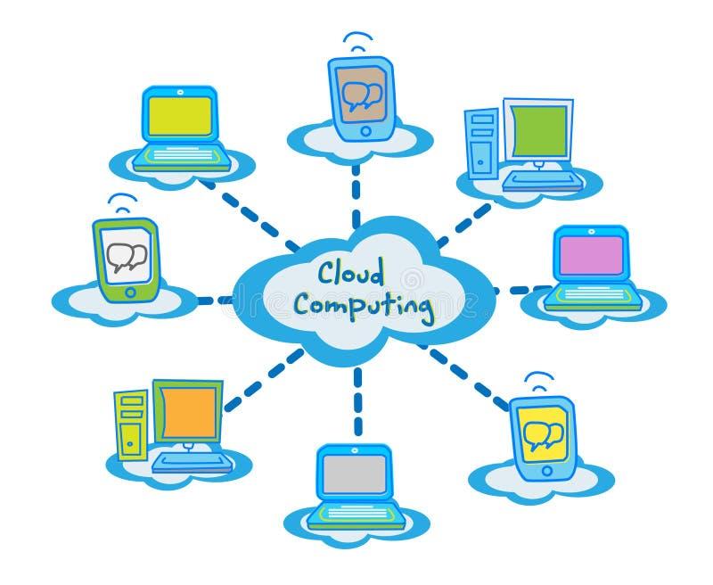 云彩计算的商业   库存例证