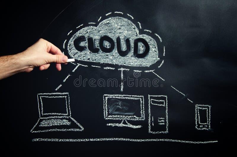 云彩计算 图库摄影