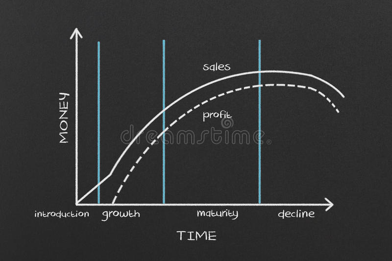 产品寿命 向量例证