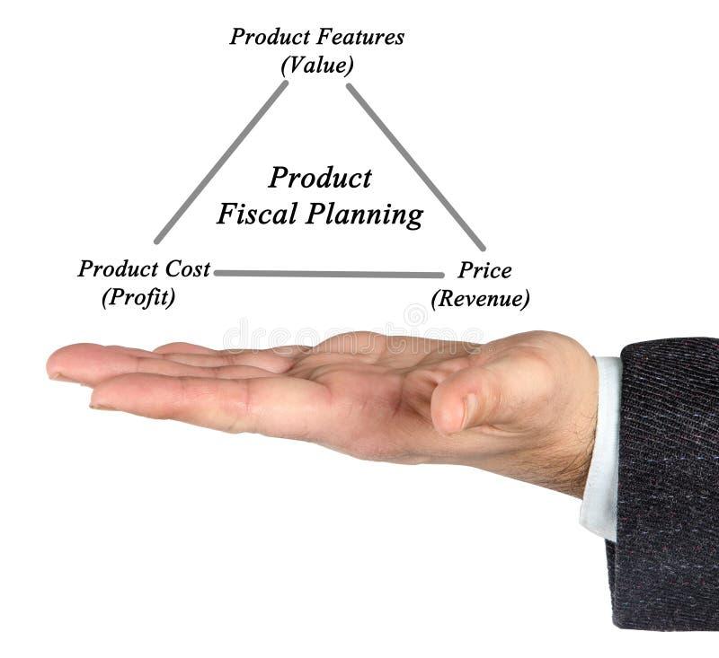 产品财政计划 免版税库存图片