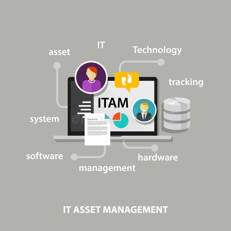 IT财产管理或处理的信息技术资源的ITAM概念在公司中例如硬件软件 库存例证