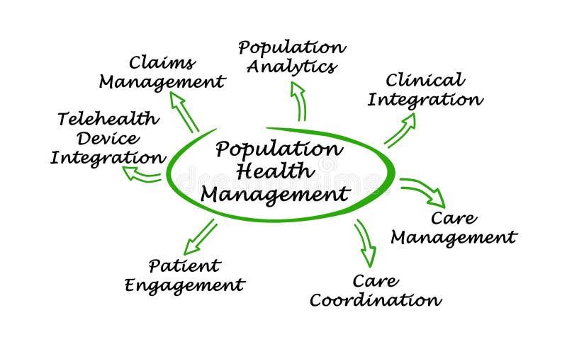 人口健康管理 库存例证
