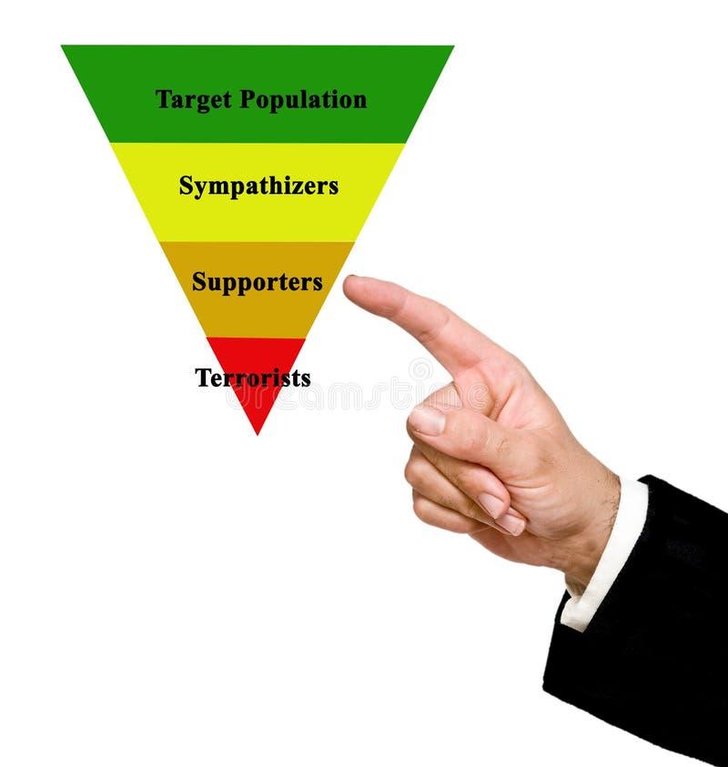 人口和恐怖分子 库存照片